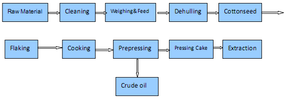 cottonseed oil pretreatment and pressing