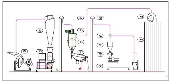 process flow diagram rice mill  u2013 the wiring diagram